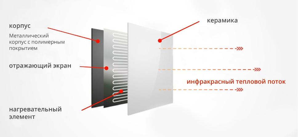керамические инфракрасные обогреватели для ИК-сауны