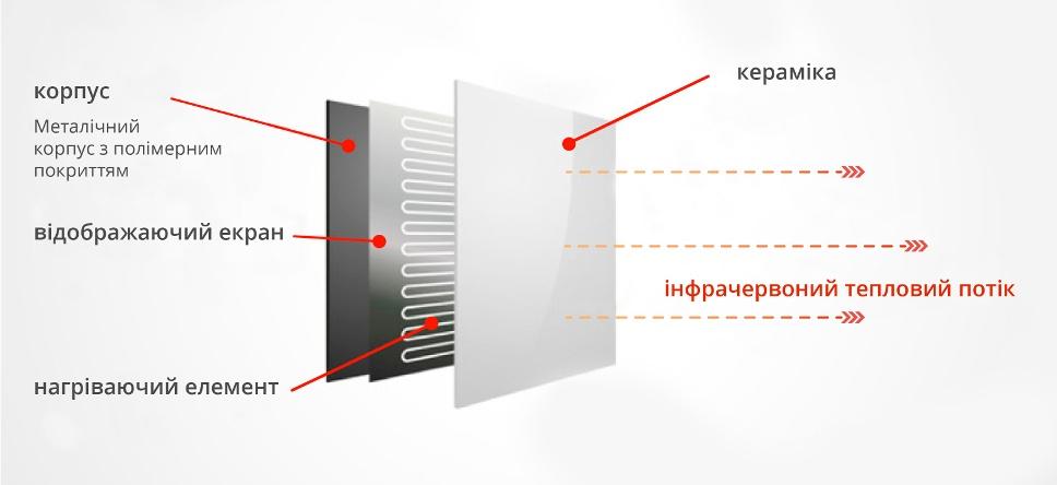 КЕРАМІЧНІ інфрачервоні обігрівачі для ІЧ-сауни